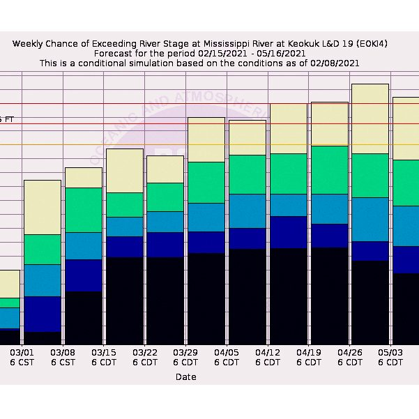 The graph above shows the probability of minor, moderate and major flooding for the Mississippi River Lock at Dam 19 at Keokuk, through May 16. Source: National Weather Service website.